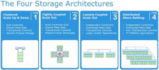 StorageArchitecturesInsideflash