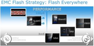EMCflashstrategyinsideflash