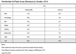IDC All-Flash Array 1H2014