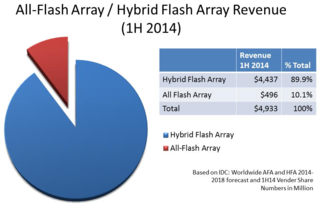 All-Flash Array Hybrid Flash Array market Share Report