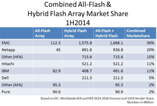 Combined Market Share numbers